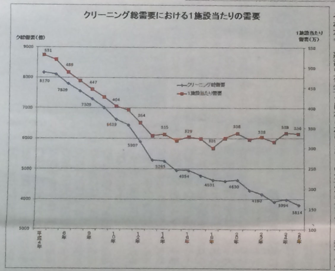 クリーニング店の平均年間売上って336万円?