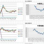 【木曜日の数字分析2】月報は昨年対比と移動推移で見ましょう!!