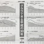 ニックリ新聞さんの「グラフで見る平成の30年」が面白いです。