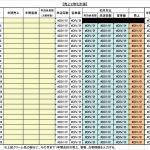 【木曜日の数字分析7】売上2倍化計画