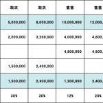 年商500万円の取次店と年商1000万円の直営店は、どっちが儲かるの?